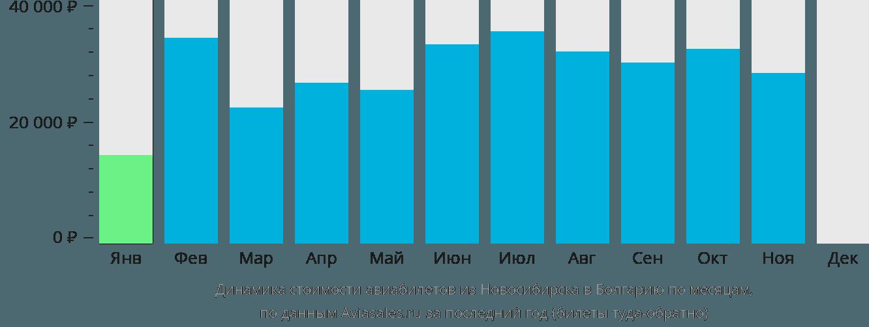 Динамика стоимости авиабилетов из Новосибирска в Болгарию по месяцам