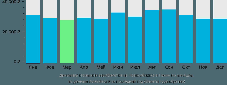 Динамика стоимости авиабилетов из Новосибирска в Пекин по месяцам