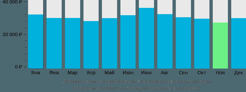 Динамика стоимости авиабилетов из Новосибирска в Бангкок по месяцам