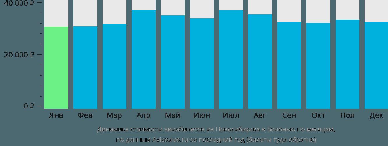 Динамика стоимости авиабилетов из Новосибирска в Болонью по месяцам