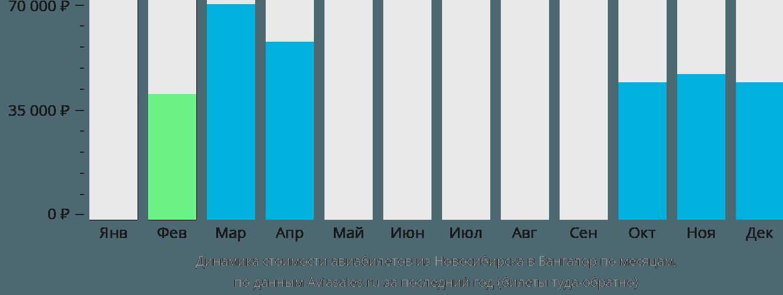 Динамика стоимости авиабилетов из Новосибирска в Бангалор по месяцам