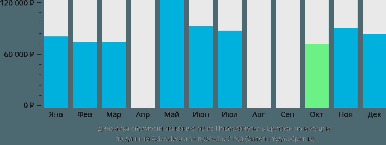 Динамика стоимости авиабилетов из Новосибирска в Брисбен по месяцам