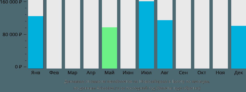 Динамика стоимости авиабилетов из Новосибирска в Боготу по месяцам