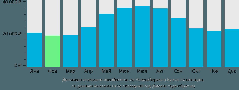 Динамика стоимости авиабилетов из Новосибирска в Бургас по месяцам