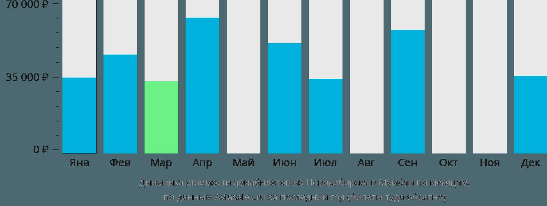 Динамика стоимости авиабилетов из Новосибирска в Мумбаи по месяцам