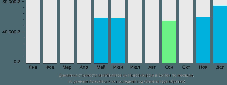 Динамика стоимости авиабилетов из Новосибирска в Бостон по месяцам