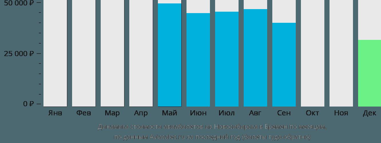 Динамика стоимости авиабилетов из Новосибирска в Бремен по месяцам