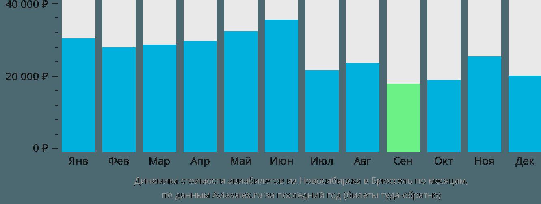 Динамика стоимости авиабилетов из Новосибирска в Брюссель по месяцам