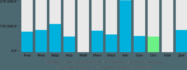 Динамика стоимости авиабилетов из Новосибирска в Бразилию по месяцам