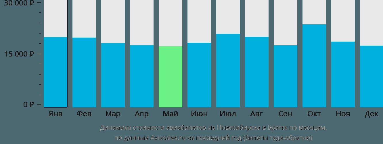 Динамика стоимости авиабилетов из Новосибирска в Братск по месяцам