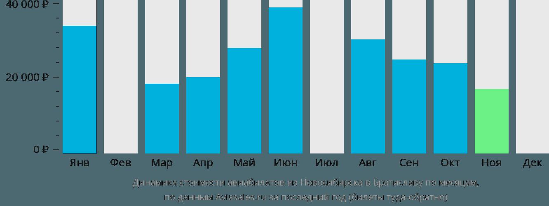 Динамика стоимости авиабилетов из Новосибирска в Братиславу по месяцам
