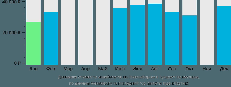 Динамика стоимости авиабилетов из Новосибирска в Бухарест по месяцам