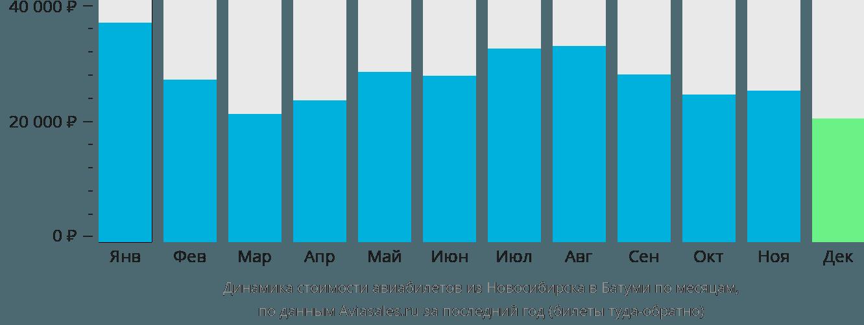 Динамика стоимости авиабилетов из Новосибирска в Батуми по месяцам