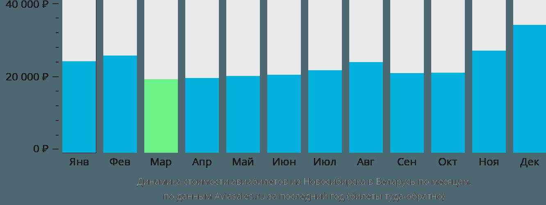 Динамика стоимости авиабилетов из Новосибирска в Беларусь по месяцам