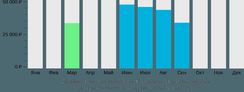 Динамика стоимости авиабилетов из Новосибирска в Кальяри по месяцам