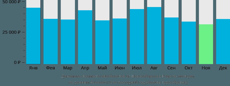 Динамика стоимости авиабилетов из Новосибирска в Каир по месяцам