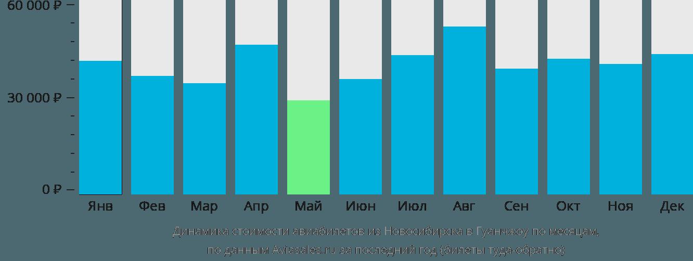 Динамика стоимости авиабилетов из Новосибирска в Гуанчжоу по месяцам
