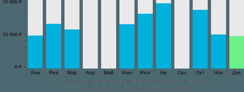 Динамика стоимости авиабилетов из Новосибирска в Касабланку по месяцам