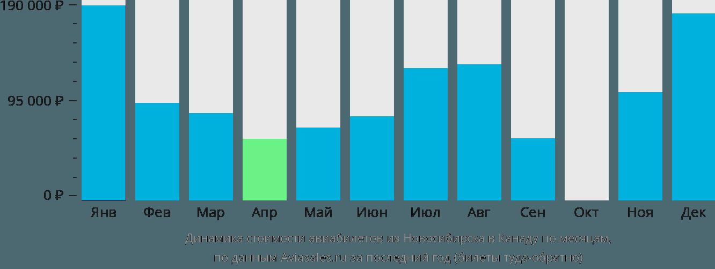 Динамика стоимости авиабилетов из Новосибирска в Канаду по месяцам