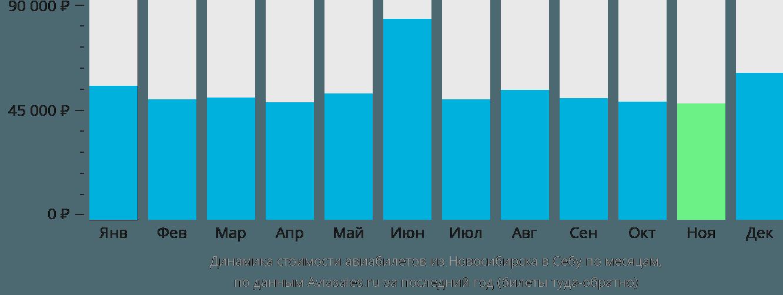 Динамика стоимости авиабилетов из Новосибирска в Себу по месяцам
