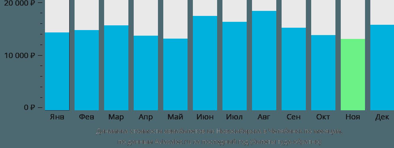 Динамика стоимости авиабилетов из Новосибирска в Челябинск по месяцам