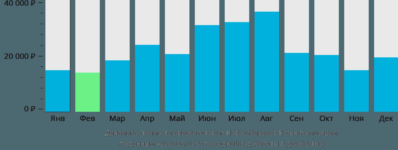 Динамика стоимости авиабилетов из Новосибирска в Кёльн по месяцам