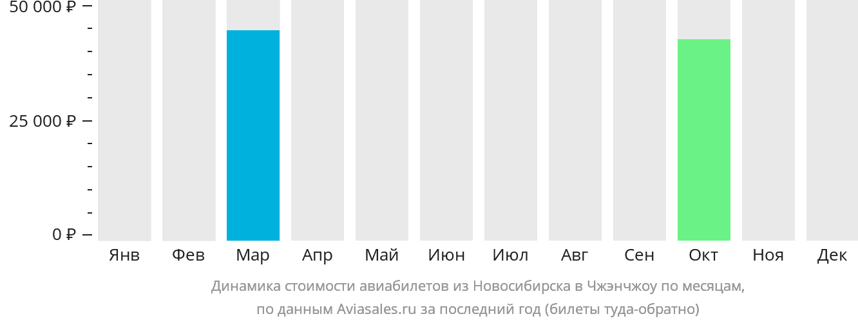 Динамика стоимости авиабилетов из Новосибирска в Чжэнчжоу по месяцам