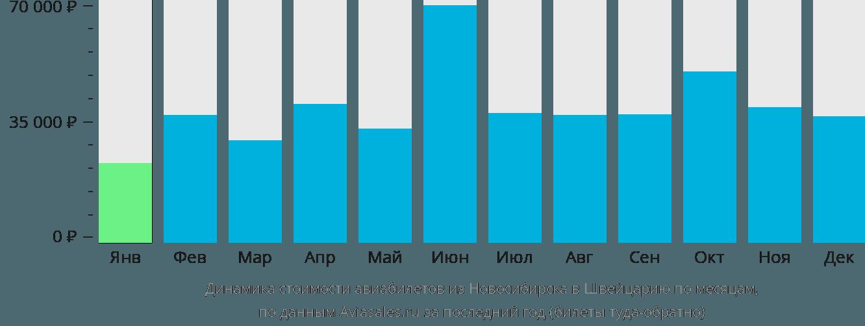 Динамика стоимости авиабилетов из Новосибирска в Швейцарию по месяцам
