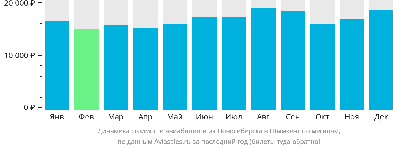 Динамика стоимости авиабилетов из Новосибирска в Шымкент по месяцам