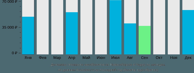 Динамика стоимости авиабилетов из Новосибирска в Чеджу по месяцам