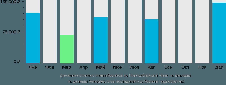 Динамика стоимости авиабилетов из Новосибирска в Чили по месяцам