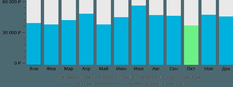 Динамика стоимости авиабилетов из Новосибирска в Коломбо по месяцам