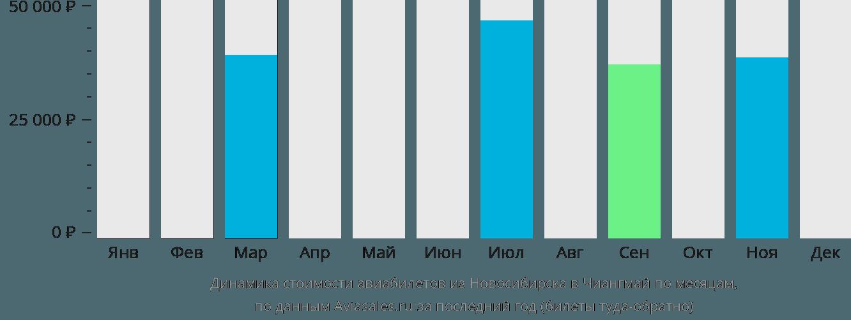 Динамика стоимости авиабилетов из Новосибирска в Чиангмай по месяцам