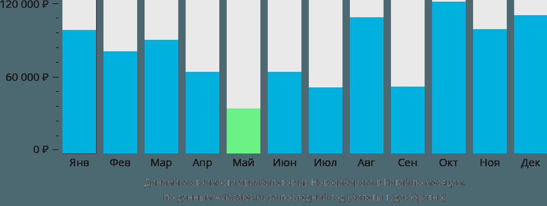 Динамика стоимости авиабилетов из Новосибирска в Китай по месяцам