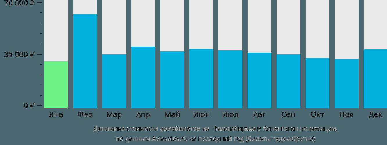 Динамика стоимости авиабилетов из Новосибирска в Копенгаген по месяцам