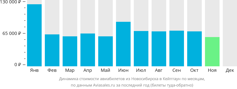 Динамика стоимости авиабилетов из Новосибирска в Кейптаун по месяцам