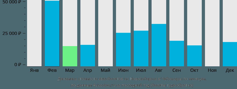 Динамика стоимости авиабилетов из Новосибирска в Чебоксары по месяцам