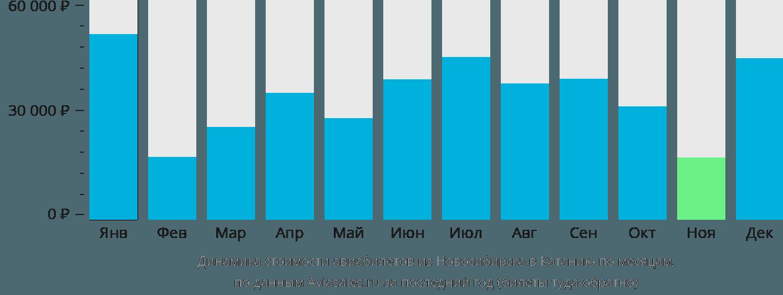 Динамика стоимости авиабилетов из Новосибирска в Катанию по месяцам