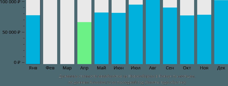 Динамика стоимости авиабилетов из Новосибирска в Канкун по месяцам