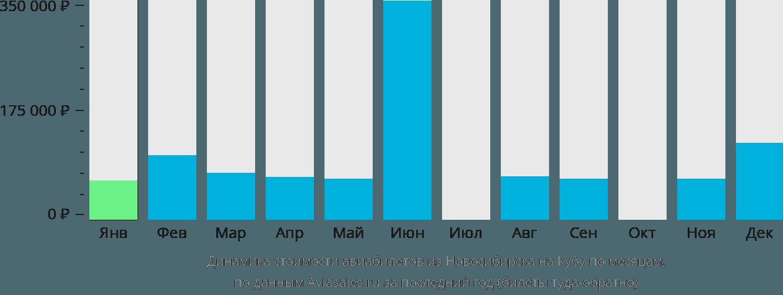 Динамика стоимости авиабилетов из Новосибирска на Кубу по месяцам
