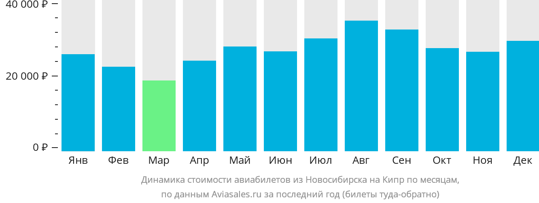 Динамика стоимости авиабилетов из Новосибирска на Кипр по месяцам