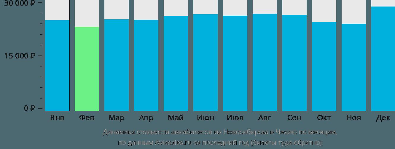 Динамика стоимости авиабилетов из Новосибирска в Чехию по месяцам
