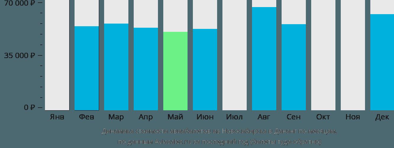 Динамика стоимости авиабилетов из Новосибирска в Дананг по месяцам