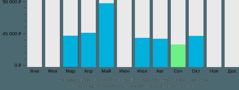 Динамика стоимости авиабилетов из Новосибирска в Дубровник по месяцам