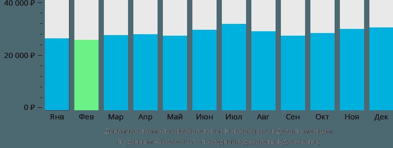 Динамика стоимости авиабилетов из Новосибирска в Дели по месяцам