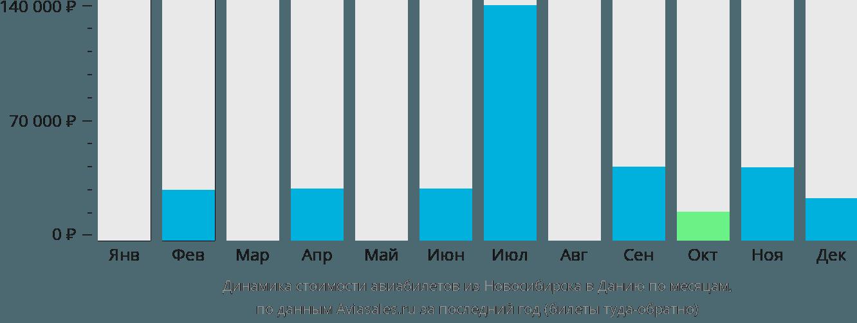 Динамика стоимости авиабилетов из Новосибирска в Данию по месяцам
