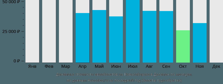 Динамика стоимости авиабилетов из Новосибирска в Даламан по месяцам