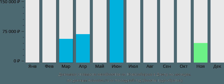 Динамика стоимости авиабилетов из Новосибирска в Днепр по месяцам