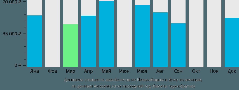 Динамика стоимости авиабилетов из Новосибирска в Доху по месяцам