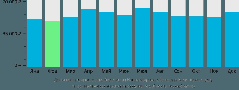Динамика стоимости авиабилетов из Новосибирска в Денпасар Бали по месяцам